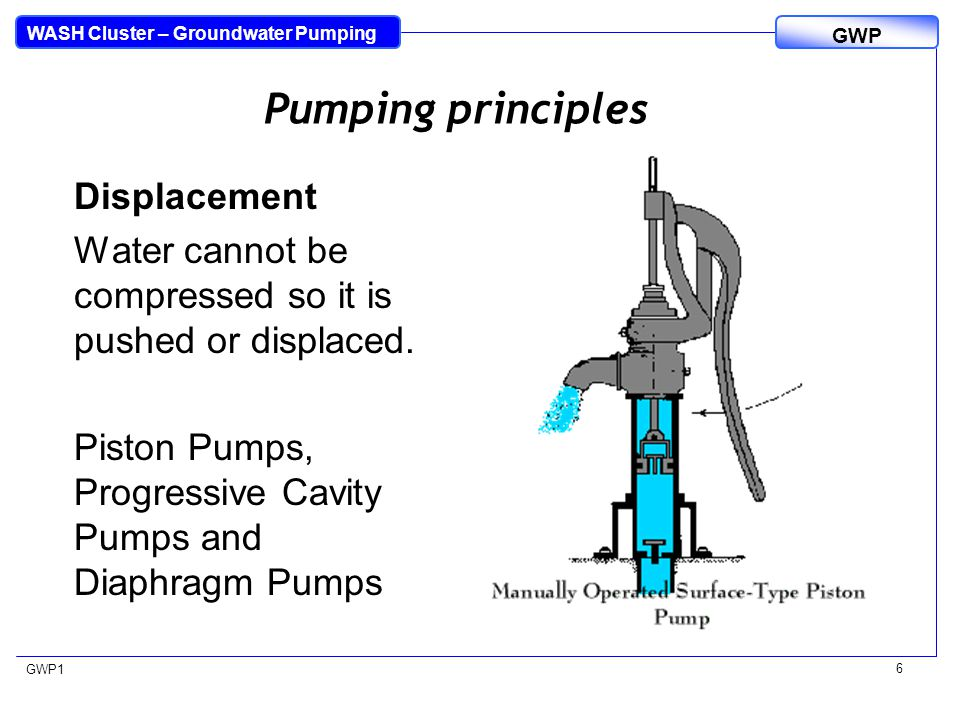 WASH Cluster – Groundwater Pumping GWP GWP1 6 Pumping principles Displacement Water cannot be compressed so it is pushed or displaced. Piston Pumps, P