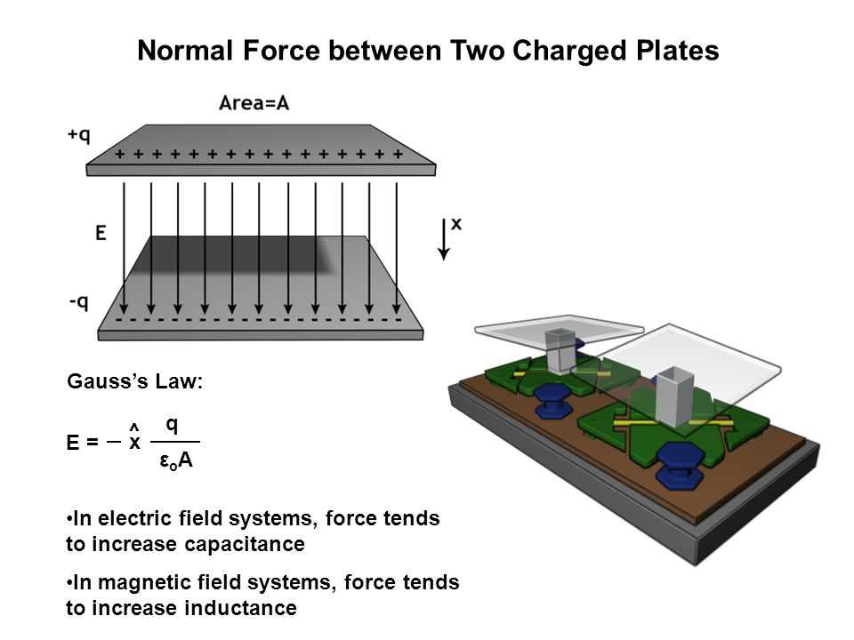 Section of wire in a magnetic field: force per unit length is: Check units: A X H/m X A/m = J/m^2 = N/m Note this follows the 'right-hand' rule Force on a current carrying wire