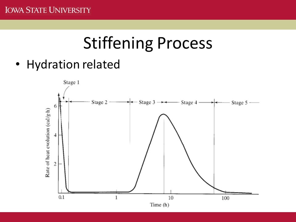 Hydration related Stiffening Process