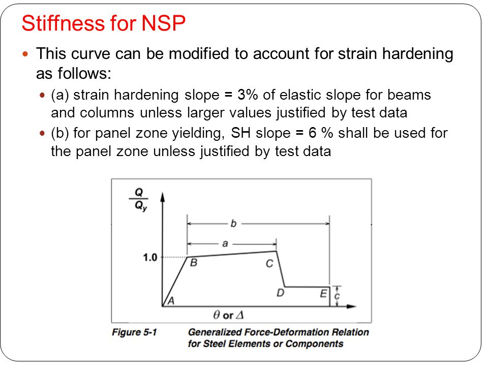 Stiffness for NSP This curve can be modified to account for strain hardening as follows: (a) strain hardening slope = 3% of elastic slope for beams an