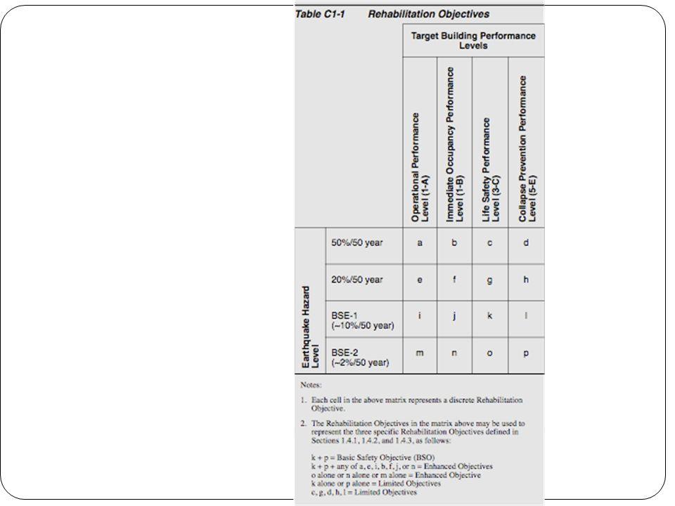 Acceptance Criteria for LSP, LDP 2. Columns