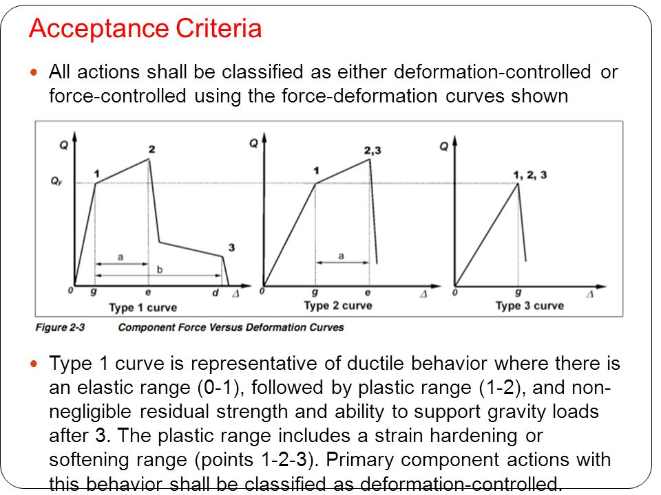 Acceptance Criteria All actions shall be classified as either deformation-controlled or force-controlled using the force-deformation curves shown Type