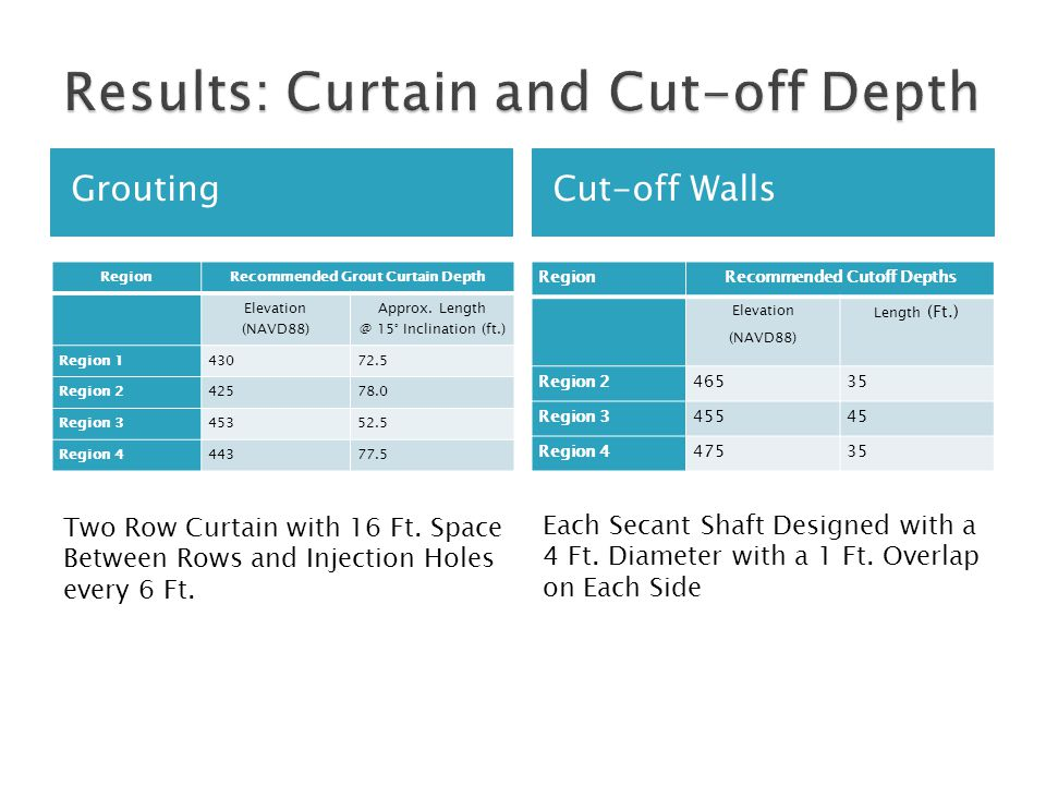 GroutingCut-off Walls RegionRecommended Grout Curtain Depth Elevation (NAVD88) Approx. Length @ 15° Inclination (ft.) Region 143072.5 Region 242578.0