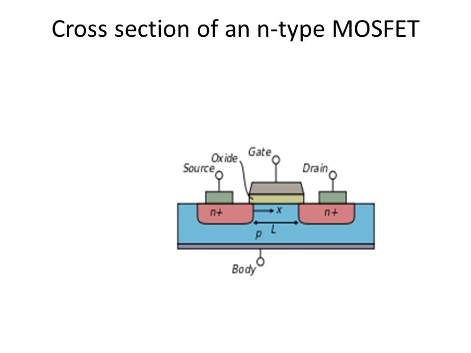 Cross section of an n-type MOSFET