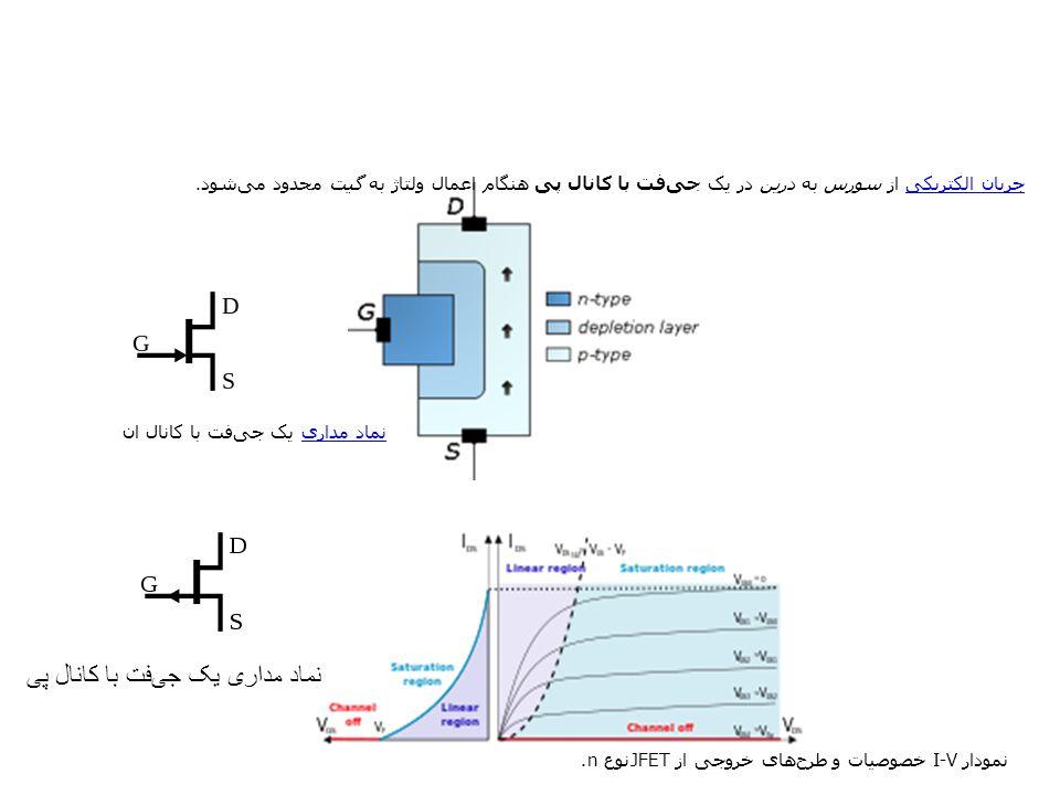 نمودار I-V خصوصیات و طرحهای خروجی از JFETنوع n. جریان الکتریکیجریان الکتریکی از سورس به درین در یک جیفت با کانال پی هنگام اعمال ولتاژ به گیت محدود م