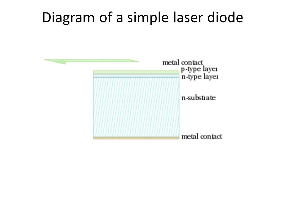 Diagram of a simple laser diode