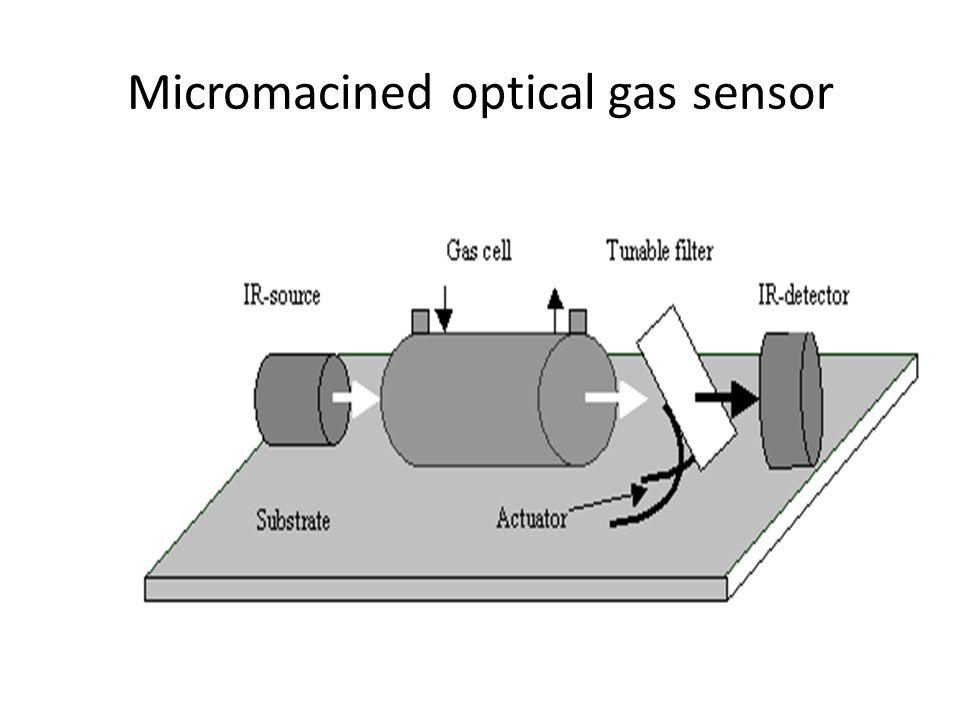 Micromacined optical gas sensor