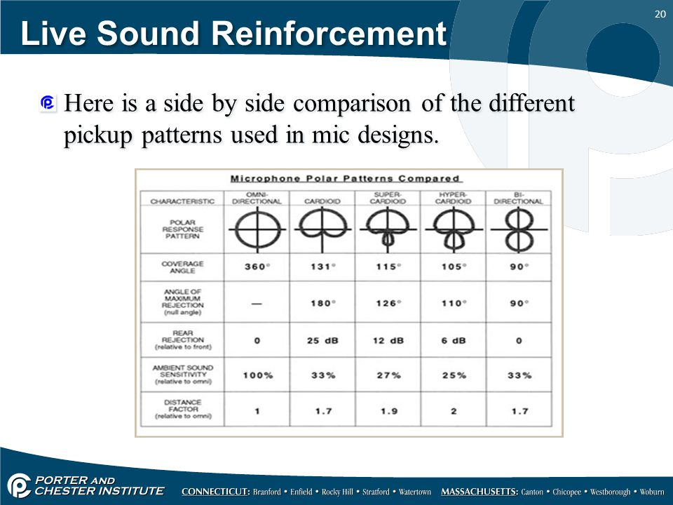 20 Live Sound Reinforcement Here is a side by side comparison of the different pickup patterns used in mic designs.