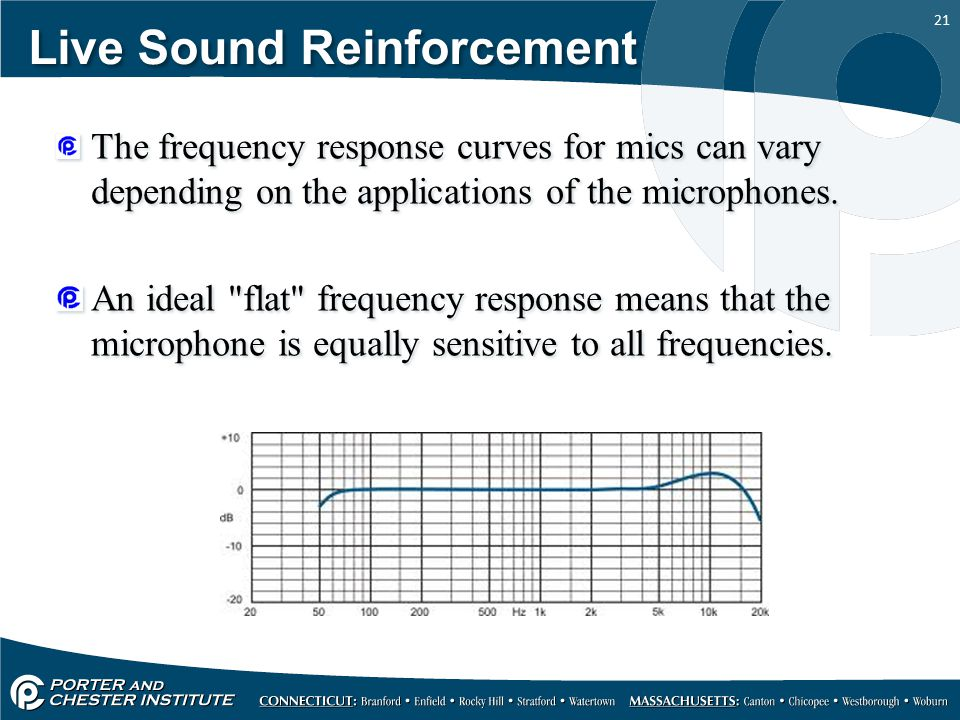 21 Live Sound Reinforcement The frequency response curves for mics can vary depending on the applications of the microphones.