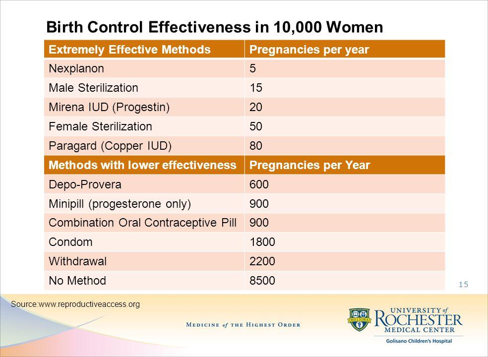 Birth Control Effectiveness in 10,000 Women Extremely Effective MethodsPregnancies per year Nexplanon5 Male Sterilization15 Mirena IUD (Progestin)20 Female Sterilization50 Paragard (Copper IUD)80 Methods with lower effectivenessPregnancies per Year Depo-Provera600 Minipill (progesterone only)900 Combination Oral Contraceptive Pill900 Condom1800 Withdrawal2200 No Method8500 15 Source:www.reproductiveaccess.org