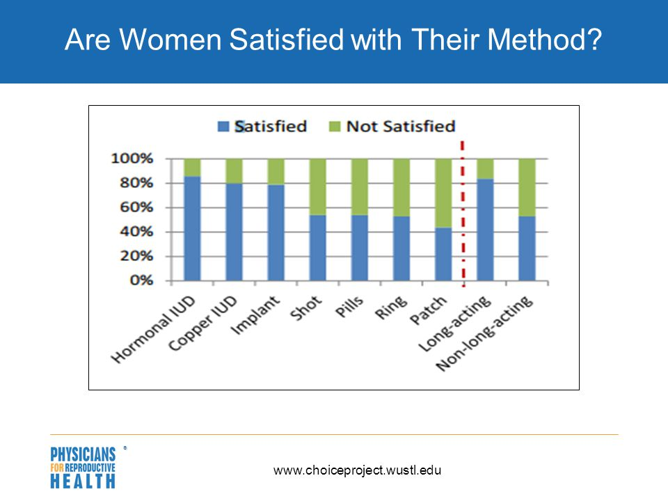  Are Women Satisfied with Their Method www.choiceproject.wustl.edu