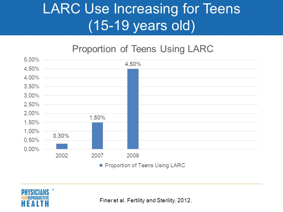  LARC Use Increasing for Teens (15-19 years old) Finer et al. Fertility and Sterility. 2012.