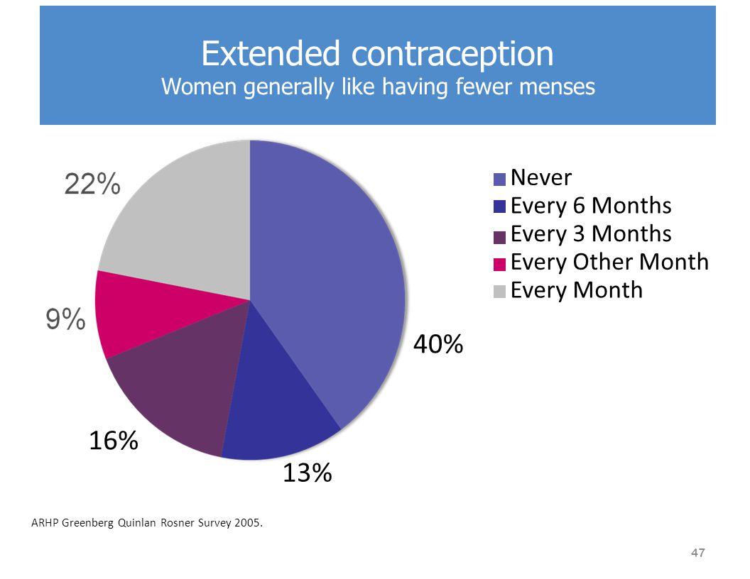 Extended contraception Women generally like having fewer menses ARHP Greenberg Quinlan Rosner Survey 2005.