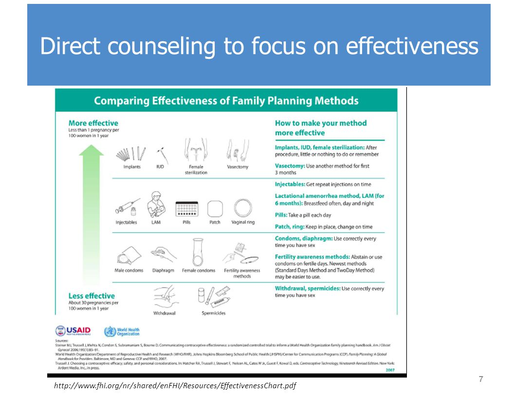  Evidence based guidance for the use of contraception with health conditions  U.S.