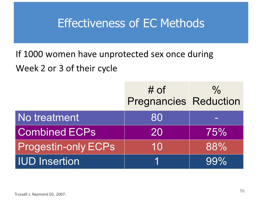 If 1000 women have unprotected sex once during Week 2 or 3 of their cycle # of Pregnancies % Reduction No treatment80- Combined ECPs2075% Progestin-only ECPs1088% IUD Insertion199% Trussell J, Raymond EG.