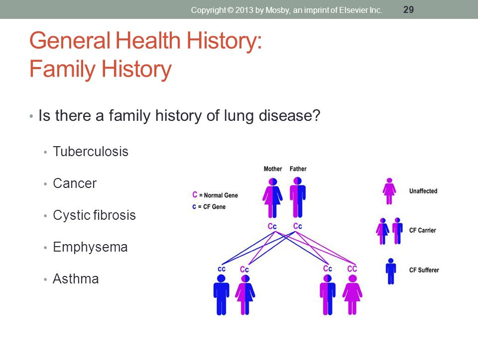 General Health History: Family History Is there a family history of lung disease? Tuberculosis Cancer Cystic fibrosis Emphysema Asthma Copyright © 201