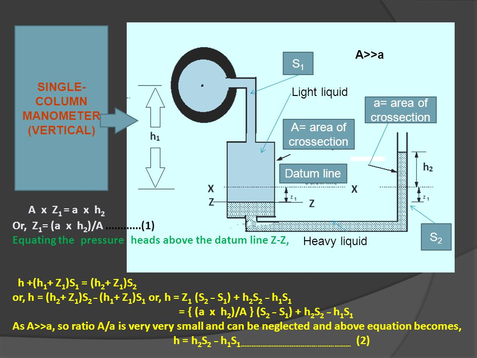 Light liquid Heavy liquid S1S1 S2S2 A= area of crossection Datum line a= area of crossection A>>a A x Z 1 = a x h 2 Or, Z 1 = (a x h 2 )/A............(1) Equating the pressure heads above the datum line Z-Z, h +(h 1 + Z 1 )S 1 = (h 2 + Z 1 )S 2 or, h = (h 2 + Z 1 )S 2 ­ _ (h 1 + Z 1 )S 1 or, h = Z 1 (S 2 _ S 1 ) + h 2 S 2 _ h 1 S 1 = { (a x h 2 )/A } (S 2 _ S 1 ) + h 2 S 2 _ h 1 S 1 As A>>a, so ratio A/a is very very small and can be neglected and above equation becomes, h = h 2 S 2 _ h 1 S 1 …………………………………………………… (2) SINGLE- COLUMN MANOMETER (VERTICAL)