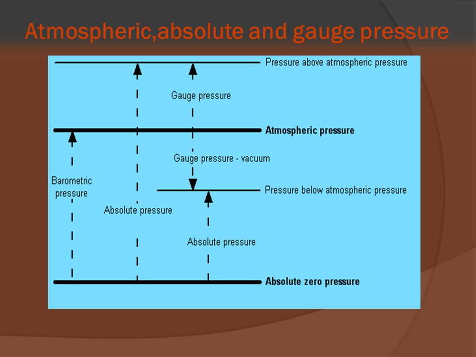 Atmospheric,absolute and gauge pressure