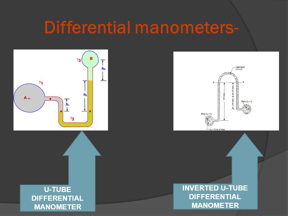 Differential manometers- U-TUBE DIFFERENTIAL MANOMETER INVERTED U-TUBE DIFFERENTIAL MANOMETER