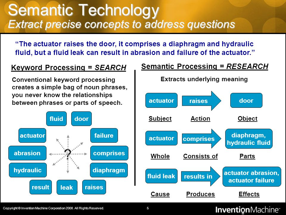 Semantic Technology Extract precise concepts to address questions Conventional keyword processing creates a simple bag of noun phrases, you never know the relationships between phrases or parts of speech.