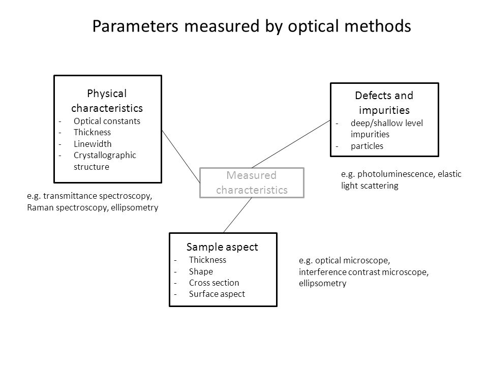 Parameters measured by optical methods Measured characteristics Physical characteristics -Optical constants -Thickness -Linewidth -Crystallographic structure Sample aspect -Thickness -Shape -Cross section -Surface aspect Defects and impurities -deep/shallow level impurities -particles e.g.