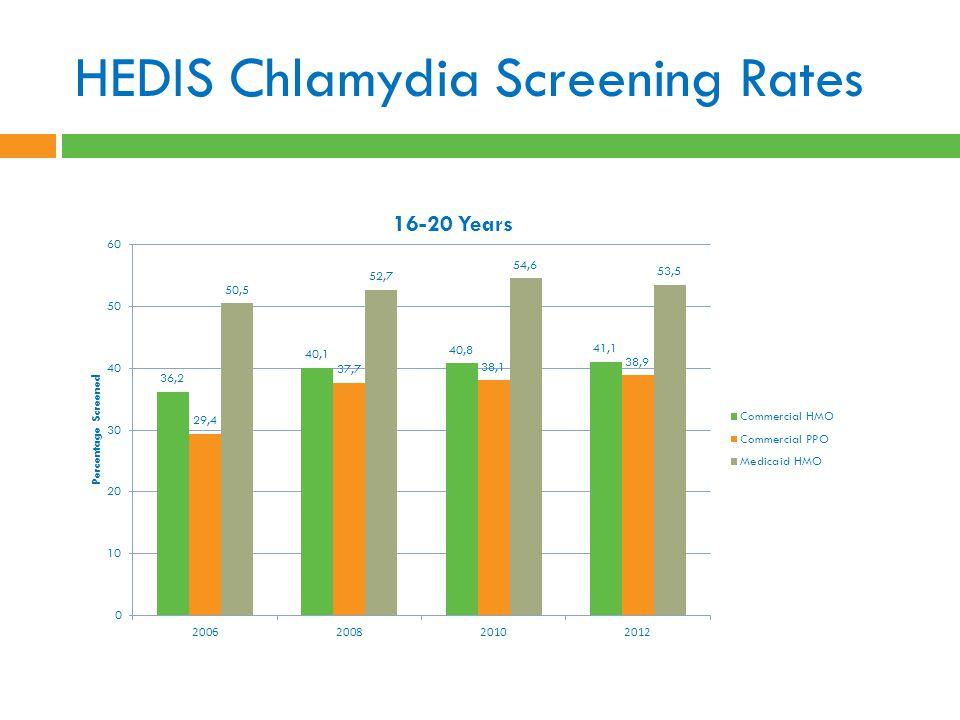 HEDIS Chlamydia Screening Rates