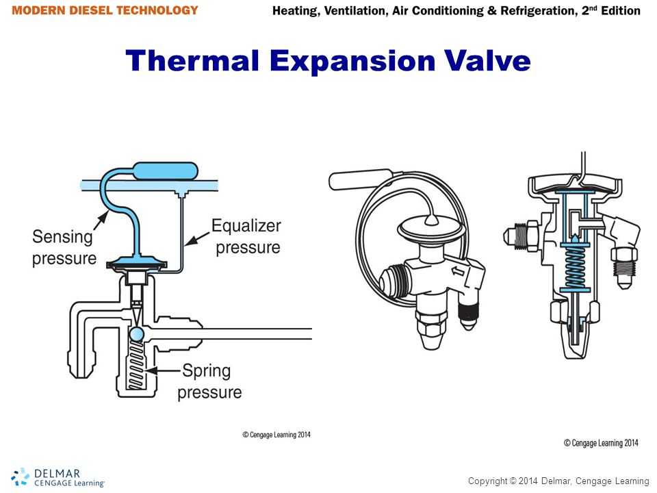 Copyright © 2014 Delmar, Cengage Learning Thermal Expansion Valve