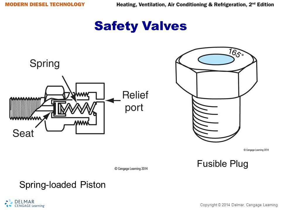Copyright © 2014 Delmar, Cengage Learning Safety Valves Spring-loaded Piston Fusible Plug