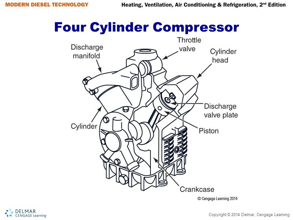 Copyright © 2014 Delmar, Cengage Learning The Compressor  Pumps refrigerant through the system  Pressurizes the vapor refrigerant  Raises the temperature of the refrigerant  Draws a very low suction pressure  High discharge and low suction pressures help control the boiling of the refrigerant