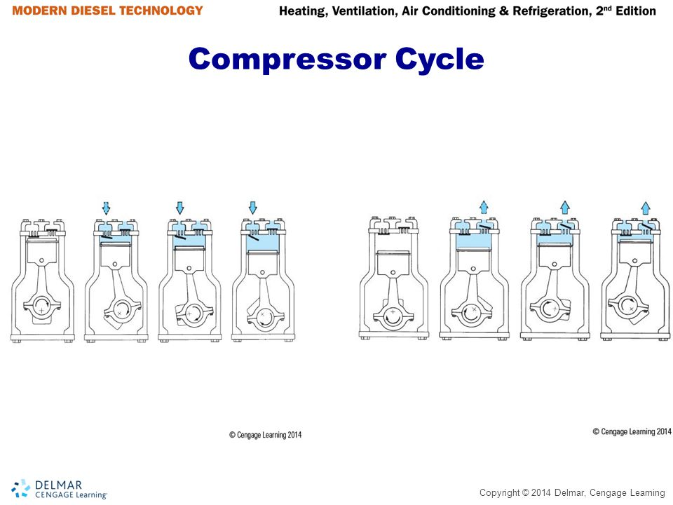 Copyright © 2014 Delmar, Cengage Learning Suction Pressure Regulator (continued)  This process causes compressor to pump high- pressure (temperature) refrigerant to evaporator for heating/defrost cycle  Suction pressure regulators do not totally restrict refrigerant flow, they do not require oil bypass line  These valves are adjustable by increasing or decrease spring pressure