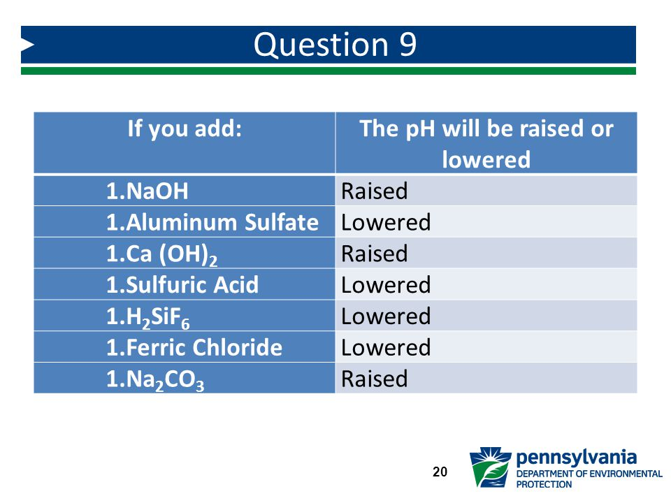 If you add:The pH will be raised or lowered 1.NaOHRaised 1.Aluminum SulfateLowered 1.Ca (OH) 2 Raised 1.Sulfuric AcidLowered 1.H 2 SiF 6 Lowered 1.Ferric ChlorideLowered 1.Na 2 CO 3 Raised Question 9 20