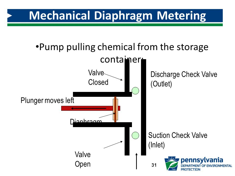 Pump pulling chemical from the storage container: Mechanical Diaphragm Metering Pump 31 Valve Closed Discharge Check Valve (Outlet) Suction Check Valve (Inlet) Valve Open Diaphragm Plunger moves left