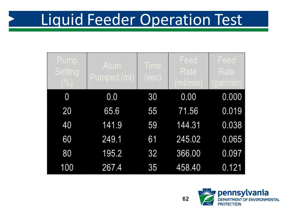 Liquid Feeder Operation Test Results Figure 3.3 62 Pump Setting (%) Alum Pumped (ml) Time (sec) Feed Rate (ml/min) Feed Rate (gal/min) 00.0300.000.000 2065.65571.560.019 40141.959144.310.038 60249.161245.020.065 80195.232366.000.097 100267.435458.400.121