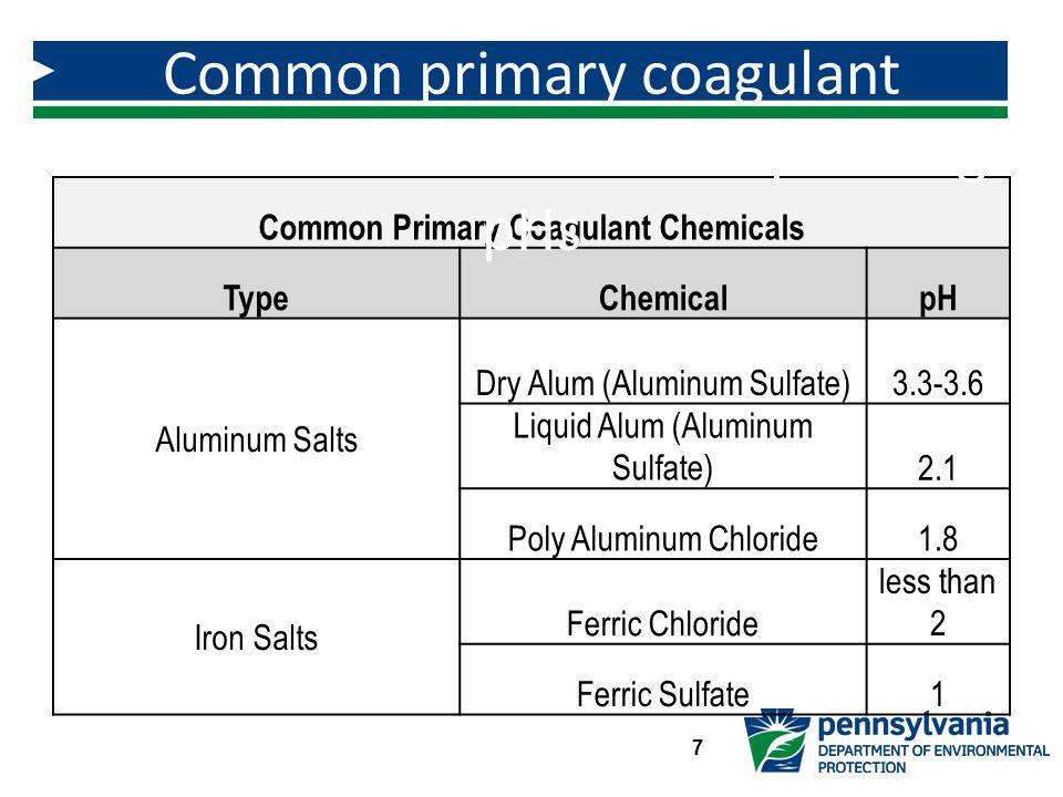 Common Primary Coagulant Chemicals TypeChemicalpH Aluminum Salts Dry Alum (Aluminum Sulfate)3.3-3.6 Liquid Alum (Aluminum Sulfate)2.1 Poly Aluminum Chloride1.8 Iron Salts Ferric Chloride less than 2 Ferric Sulfate1 Common primary coagulant chemicals and their corresponding pHs 7