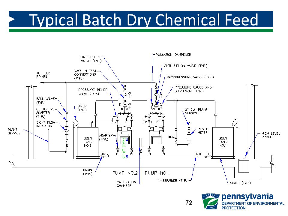 Typical Batch Dry Chemical Feed System 72