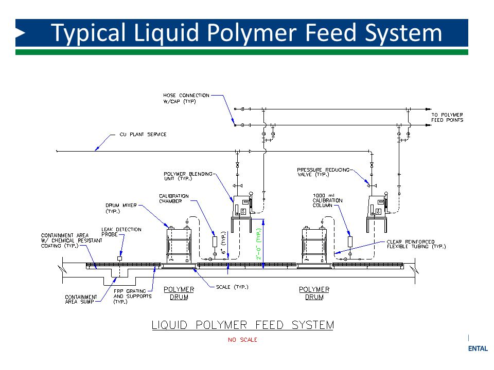 Typical Liquid Polymer Feed System 77