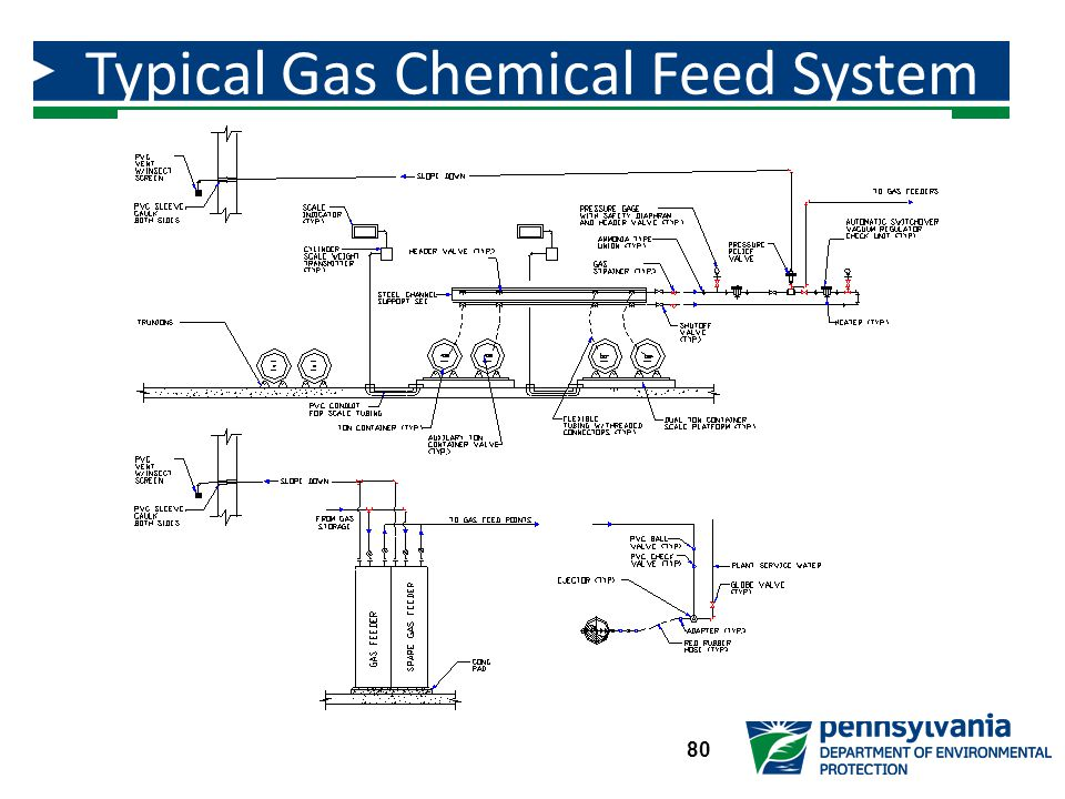 Typical Gas Chemical Feed System Ton Containers 80