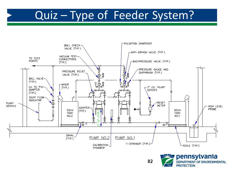 Quiz – Type of Feeder System? 82