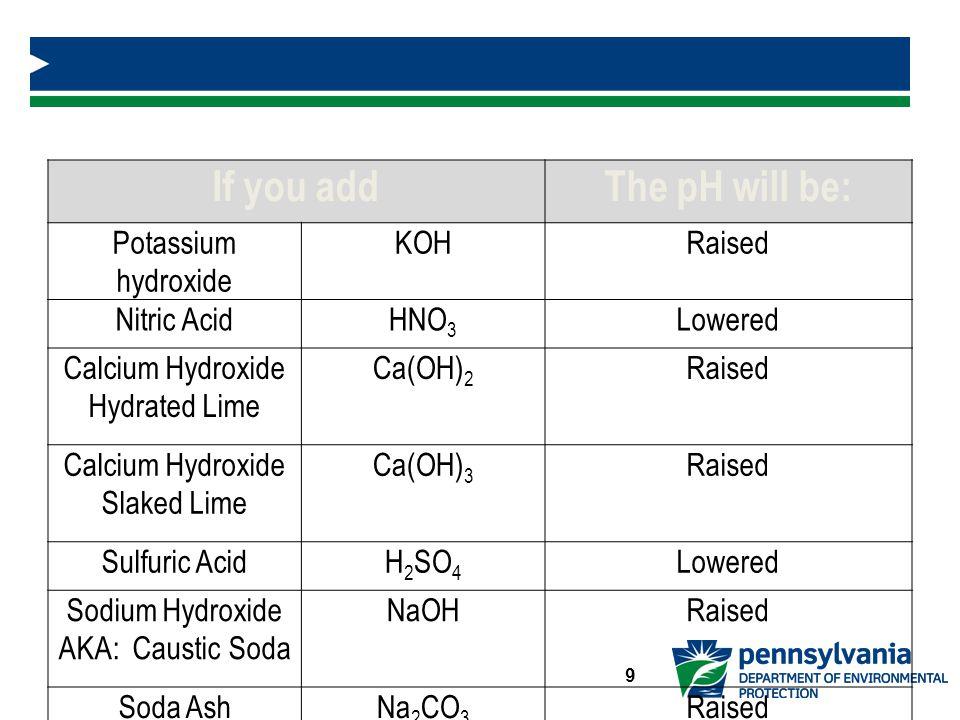 If you addThe pH will be: Potassium hydroxide KOHRaised Nitric AcidHNO 3 Lowered Calcium Hydroxide Hydrated Lime Ca(OH) 2 Raised Calcium Hydroxide Slaked Lime Ca(OH) 3 Raised Sulfuric AcidH 2 SO 4 Lowered Sodium Hydroxide AKA: Caustic Soda NaOHRaised Soda AshNa 2 CO 3 Raised Hydrochloric AcidHClLowered 9