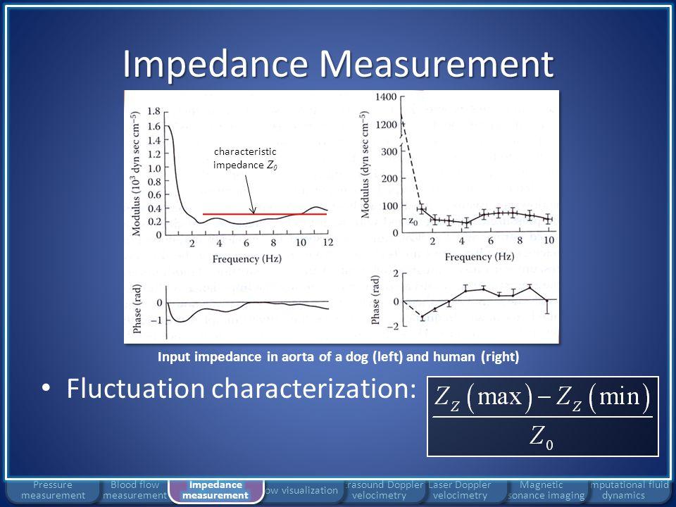 Impedance measurement 4.