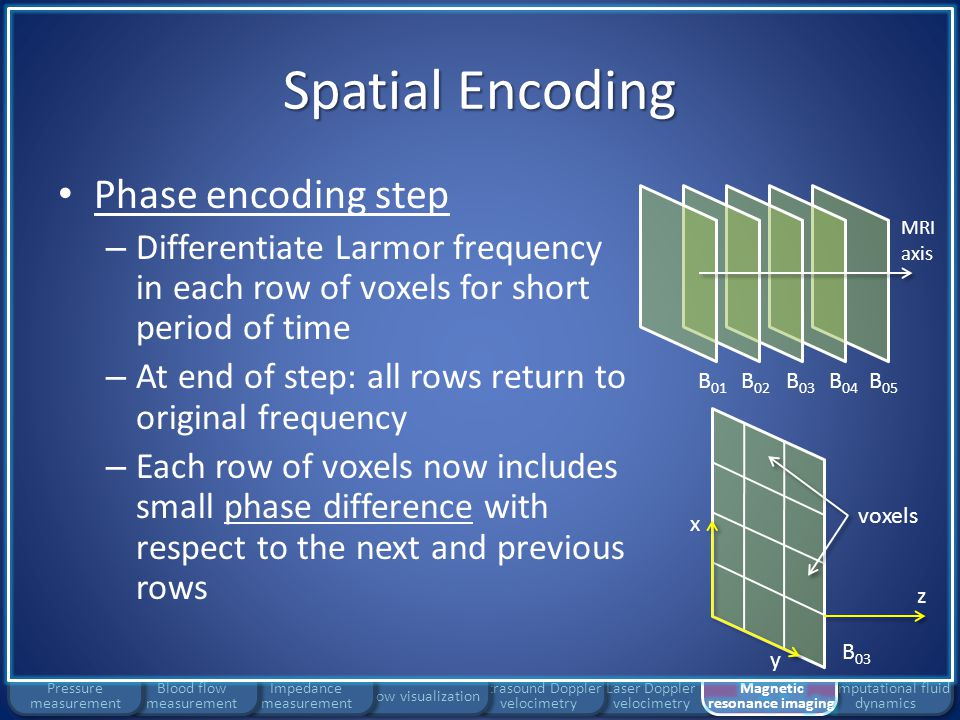 Laser Doppler velocimetry Ultrasound Doppler velocimetry Flow visualization Impedance measurement Spatial Encoding Computational fluid dynamics Blood flow measurement Pressure measurement Frequency encoding step – Differentiate Larmor frequency in each column of voxels At the end of encoding step, each voxel characterized by a unique (Larmor frequency, phase) pair B 01 B 03 B 04 B 05 B 02 MRI axis B 03 z x y voxels