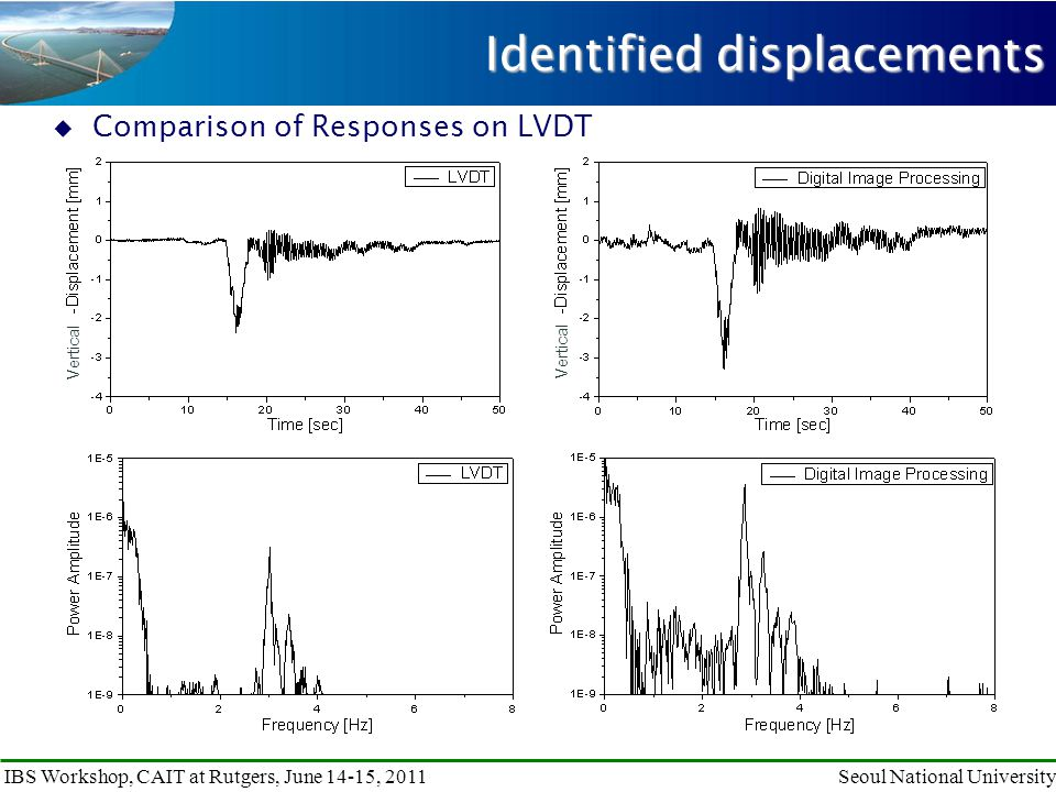 IBS Workshop, CAIT at Rutgers, June 14-15, 2011Seoul National University  Comparison of Responses on LVDT Identified displacements Vertical
