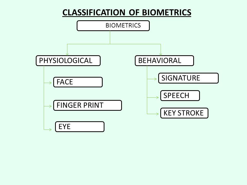 PHYSIOLOGICALBEHAVIORALFACEFINGER PRINTEYESIGNATUREKEY STROKESPEECH BIOMETRICS CLASSIFICATION OF BIOMETRICS