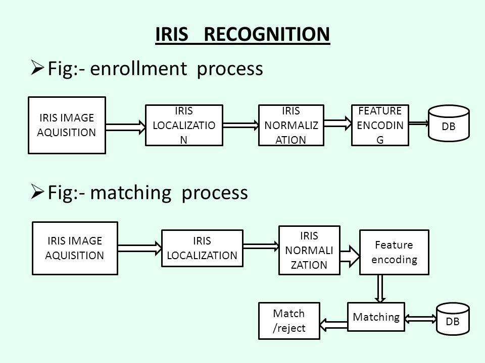 IRIS RECOGNITION  Fig:- enrollment process  Fig:- matching process IRIS IMAGE AQUISITION IRIS LOCALIZATIO N IRIS NORMALIZ ATION FEATURE ENCODIN G DB Feature encoding Matching DB Match /reject