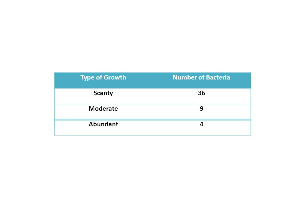 Type of GrowthNumber of Bacteria Scanty36 Moderate9 Abundant4