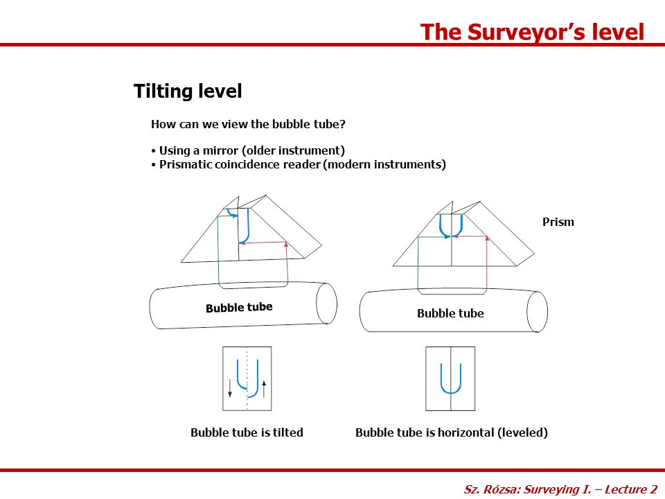 The Surveyor's level Tilting level How can we view the bubble tube? Using a mirror (older instrument) Prismatic coincidence reader (modern instruments