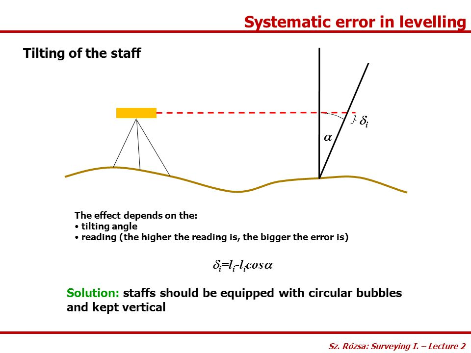 Systematic error in levelling Tilting of the staff The effect depends on the: tilting angle reading (the higher the reading is, the bigger the error i