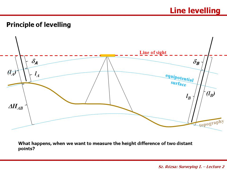 Line levelling Principle of levelling What happens, when we want to measure the height difference of two distant points? Sz. Rózsa: Surveying I. – Lec