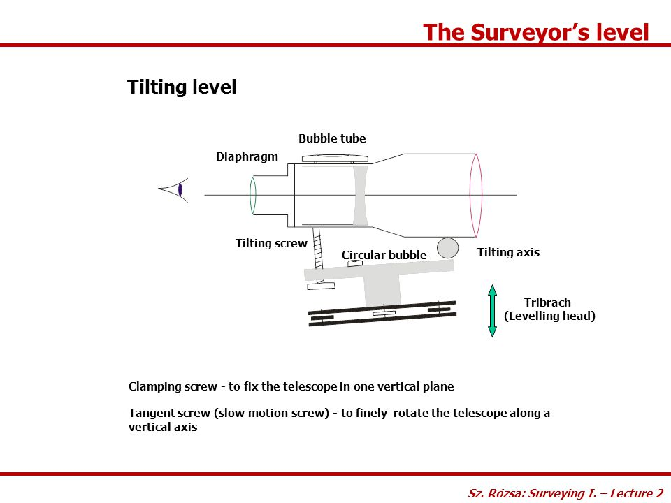 The Surveyor's level Tilting level Tribrach (Levelling head) Tilting screw Diaphragm Bubble tube Tilting axis Clamping screw - to fix the telescope in
