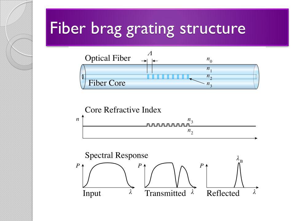 Fiber brag grating structure